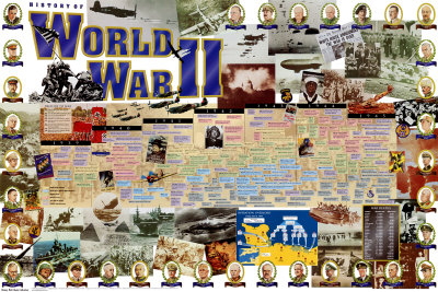 Vanguard Sports - History of World War II